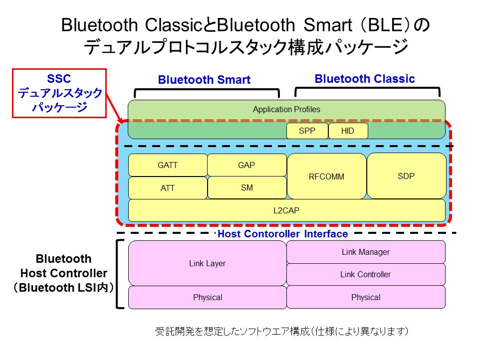 BT_stack_image